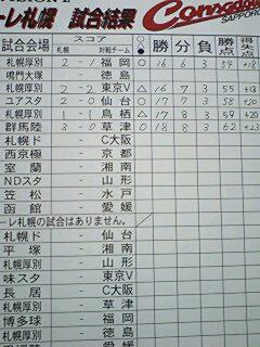 コンサドーレ札幌 掲示板